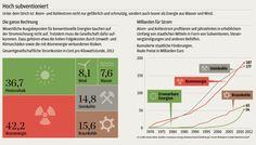Grafik zu Energiekosten: Das Märchen vom teuren Ökostrom. Die Süddeutsche Zeitung legt offen, dass Atom- oder Kohlestrom einfach anders subventioniert werden.
