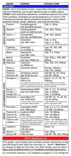 MedCharts - Top 200 Drugs Review biology Future MD Pinterest - drug classification chart