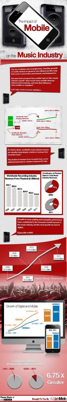 El impacto del móvil en la industria de la música  #infografia #infographic