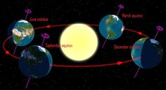 How can the sun rise due east and set due west - as seen from the entire globe - on the day of the March equinox?  An explanation, plus charts and diagrams, here.