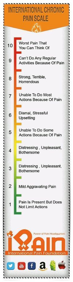 Thoughts Of A Lupie! (International pain scale)