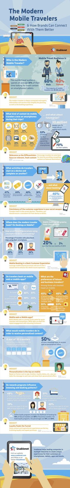 How brands can connect with modern mobile travelers [INFOGRAPHIC] - What kind of travel content are mobile travelers looking for when they use their devices? Marketing Digital, Mobile Marketing, Online Marketing, Business Marketing, Business Tips, Hotel App, Future Of Marketing, Digital Strategy, Travel And Tourism