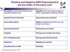 Borderline Personality Disorder Symptoms | BPD and other ...