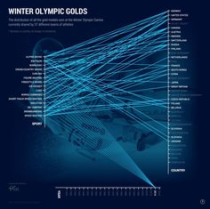 Winter Olympic Golds (Interactive)