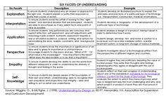6-facets-of-understanding (Wiggins & McTighe - 1998)