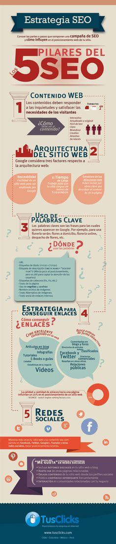 Los 5 pilares del SEO Las Redes Sociales son uno de ellos...