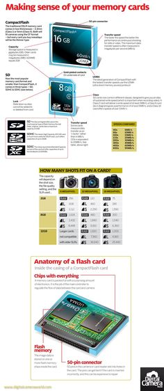 How memory cards work: free photography cheat sheet