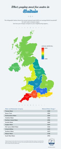 Water bill charges across britain by water company