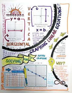 Doodle Notes perfect for teaching Graphing Linear Equations. Doodle Notes not only improve focus and engagement, but also memory and retention! Math Charts, Math Anchor Charts, Maths Algebra, Math Math, Math Resources, Math Tips, Classroom Resources, Physics And Mathematics, Math Words
