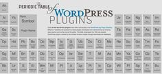 The Periodic Table of WordPress plugins is a collection of the top 108 WP plugins by popularity measured in terms of active installations.  100% free.  My comment: Extremely useful reference list of useful WP plugins can save newcomers lots of time by tapping into the wisdom of others.