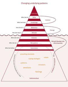 Benefits of Meditation Systems Thinking, Thinking Skills, Critical Thinking, Change Management, Business Management, Leadership Development, Self Development, Team Training, Coaching