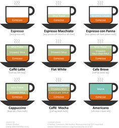Guide to coffee, Design: Lokesh Dhakar, Year: 2010 © Lokesh Dhakar