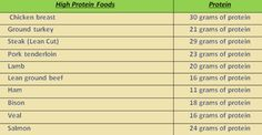 36 LOW CARB & HIGH PROTEIN FOODS (THE LIST)
