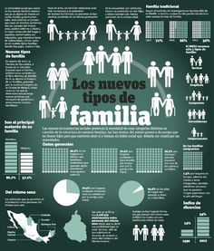 FAMILY/RELATIONSHIPS  > Relationships within the family [Infographic] Info Nuevasfamilias