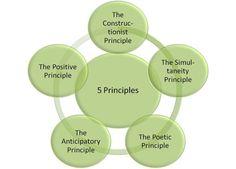 Appreciative Inquiry - 5 Principles