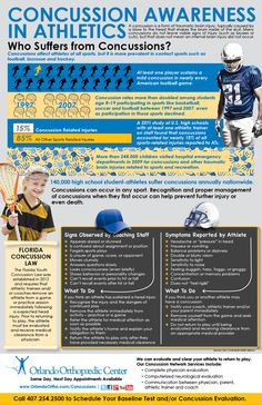 Infographic discussing concussions in youth athletics.