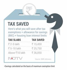 Budget 2014: Income Tax Changes Can Save You up to Rs. 36,000