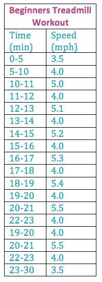 Perfect to start out the year...beginner treadmill workout for twice a week