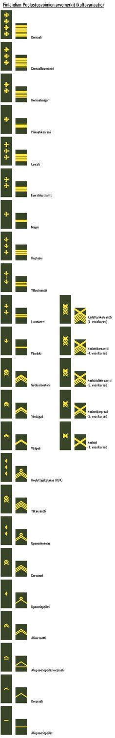 Finlandian Puolustusvoimien arvomerkit (kultavariaatio), kullankeltaset, jotka pikkusen niiku nauraavat, ja kehottaavat kaljalle aurinkovarjon alle kylätorille Säästö-Santerin taa, (kohta ne käyp pissillä), elettiin 80-lukua, ol Spedet ja Uuno Turhapurot armeijassa... ;). Ts. vaikutelmaltaan rahvaanomaiset.