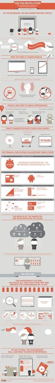 La revolución de las etiquetas en el marketing online. #infografia #infographic #marketing