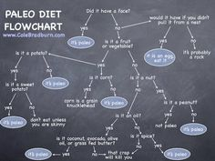 For those who don't know what Paleo means :)