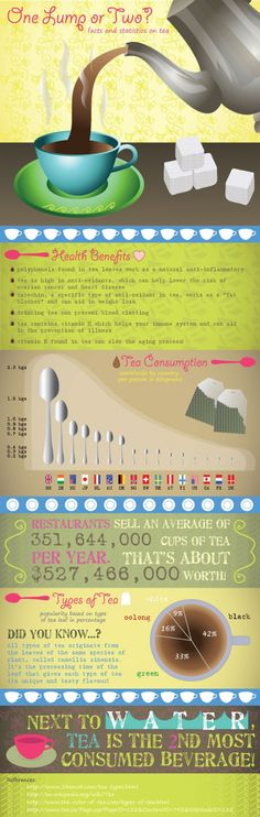 One Lump or Two?  Facts and Statistics on Tea.  [Infographic]
