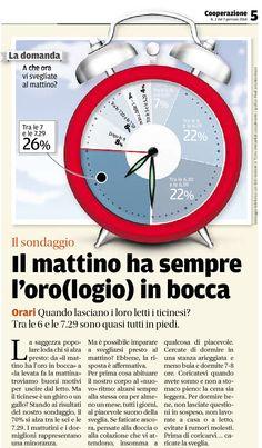 IL SONDAGGIO (d'archivio) — Pubblicato il 7 gennaio 2013 — Il mattino ha sempre l'oro(logio) in bocca. Tratto dal nostro e-paper: http://epaper.cooperazione.ch