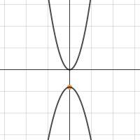 Desmos.com - FREE- online graphing calculator