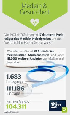 wlw-Wissen zur Branche Medizin & Gesundheit: In Deutschland gibt es 17 Preisträger des Medizin-Nobelpreises. Mehr Infos über die Medizinbranche und die Gesundheitsbranche finden Sie unter wlw.de!