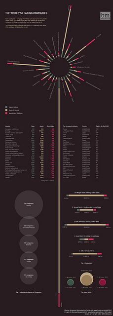 World's Leading Companies by GDS Infographics, via Flickr