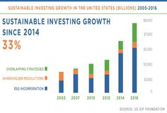 More Evidence Of Impact Investing Growth--And What It Means For Social Entrepeneurs