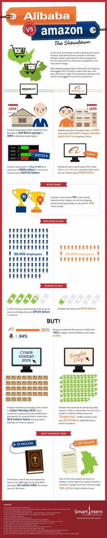Amazon Vs. Alibaba: The Showdown [Infographic]