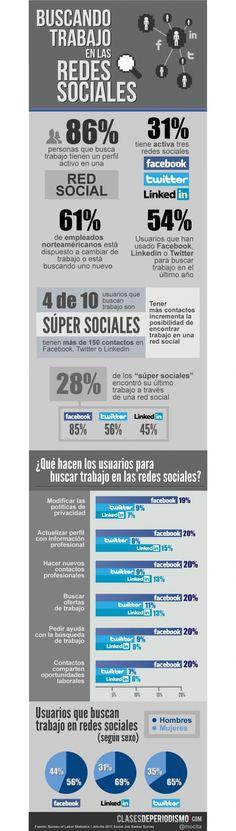 Infografía en español que muestra como buscar trabajo en redes sociales (Social Media)