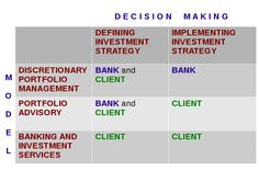 Depending on the roles of the bank and the client in decision making when implementing the investment strategy, three models of interaction between the client and the bank exist.