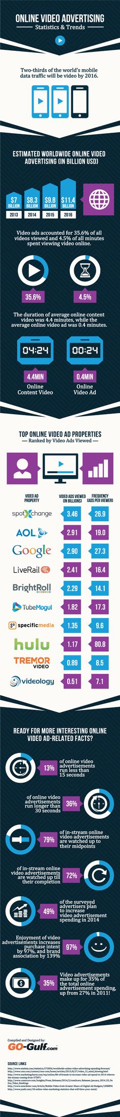 Online video advertising: statistics and trends #infographic | via #BornToBeSocial