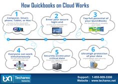 QuickBooks Cloud Hosting by Techarex Networks provides a fully functional desktop version of QuickBooks on the cloud in a highly secure and robust environment. QuickBooks Cloud Hosting enables CPAs, accountants, and small business owners to access their accounting files from anywhere, anytime and on any device.