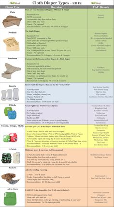 Cloth Diapering Charts
