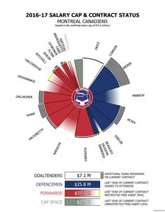 Montreal Canadiens, Chart