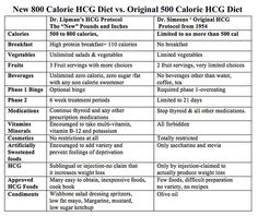 hcg diet recipes phase 1 500 calories ~ hcg diet recipes phase 1 _ hcg diet phase 2 recipes _ hcg diet _ hcg diet phase 2 recipes 500 calories _ hcg diet recipes phase 1 500 calories _ hcg diet before and after _ hcg diet recipes _ hcg diet plan Hcg Food List, Hcg Diet Recipes Phase 1 Food Lists, Diet Tips, Hcg Meal Plan, Meal Prep, 800 Calorie Diet Plan, Hcg Drops, Hcg Recipes, Detox Recipes