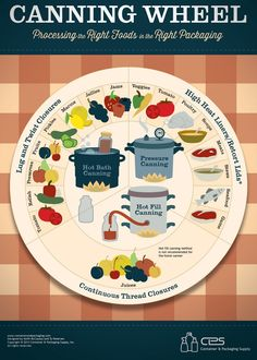 Love Canning? Use This Chart to Can Your Favorite Foods the Right Way: http://homeandgardenamerica.com/canning-wheel-chart