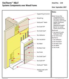 Exterior insulation and finish systems eifs used on a for Exterior insulation and finish system