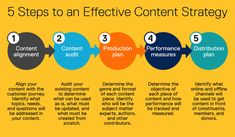 Take a look at five steps that can make any content strategy effective. Think the entire journey of the content before it gets distributed to your audience. What Is Content Marketing, Marketing Goals, Media Marketing, Digital Marketing Services, Online Marketing, Non Profit, How To Start A Blog, Social Media, This Or That Questions