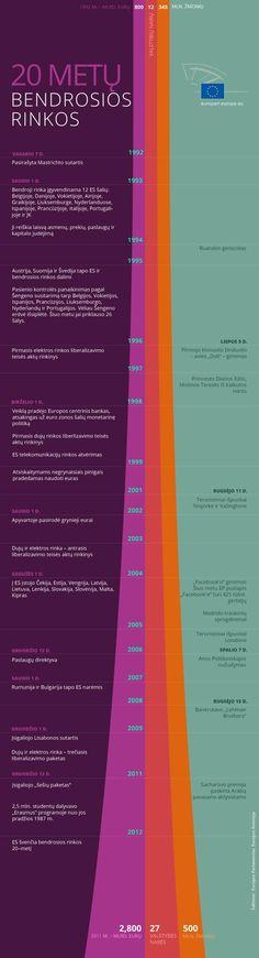 Bendrajai rinkai – 20 metų