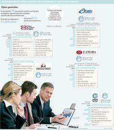 Firmas pequeñas son las que reinan en las juntas directivas de cámaras de comercio