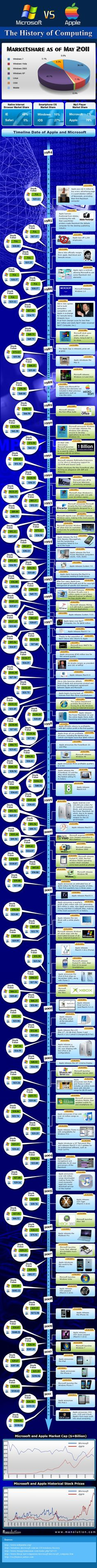 Microsoft vs Apple: The History of Computing