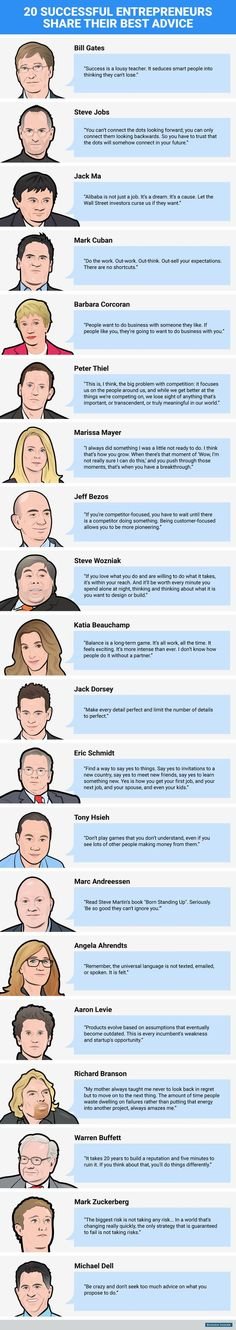 BI_Graphics_successful entrepreneurs best advice 2015 Some great motivation from well-known entrepreneurs! Find your motivation to move forward with your business idea. Business Advice, Business Quotes, Business Planning, Startup Quotes, Successful People, Successful Entrepreneurs, Successful Business, Guter Rat, Neuer Job