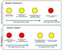 Un gráfico en español sobre el modelo FC