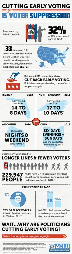 Since politicians have spearheaded efforts to cut early voting for partisan gain. Check out ACLU's explainer about why cutting early voting is voter suppression. Facts About America, Early Voting, World Problems, Election Day, I Voted, Left Wing, Politicians, Social Justice, Infographic