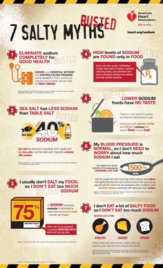 Sodium Myths Infographic Image from the American Heart Association