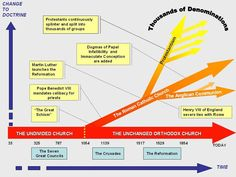 Catholic History Timeline